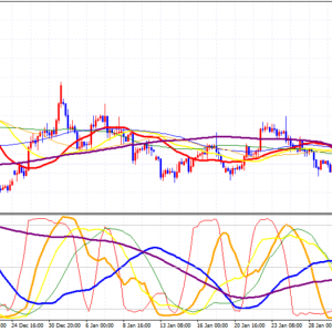 GBP/USD RCIでの分析方法