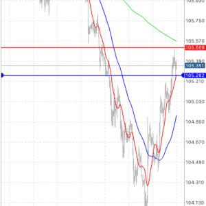 単純トレード方法 USD/JPY 60m