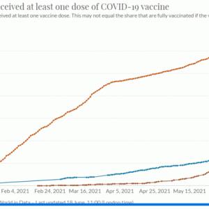 ワクチン摂取率の高い国でもデルタ株で感染急増