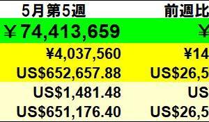 残り991万円】投資状況 2020年5月第5週