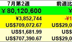 残り391万円】投資状況 2020年7月第2週