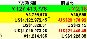 218万円減】投資状況 2021年7月第3週