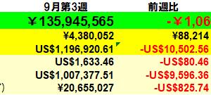 107万円減】投資状況 2021年9月第3週