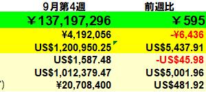 60万円増】投資状況 2021年9月第4週