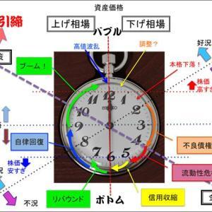 今、暴落のどこにいるかを山崎式時計で確認しよう