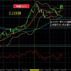 トレード結果+125.2PIPS×ドル円×ユロドル