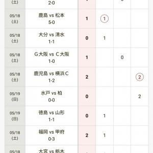 第1094回 結果発表 浦和選手たちの振る舞いには心底がっかりした