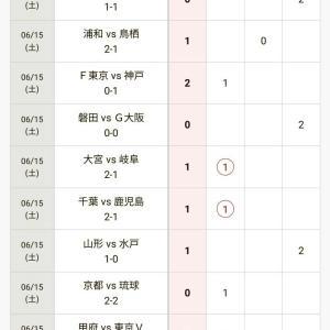 第1099回 予想・結果発表 U22日本代表!!