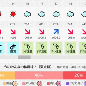 弧状列島,東京 気象病 6/2(火)4時~10時 体調痛い76%