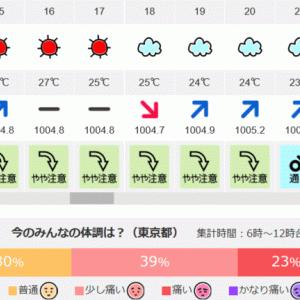 弧状列島,東京 気象病 6/5(金)6時~12時 体調痛い70%