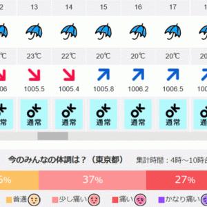 弧状列島,東京 気象病 6/13(土)4時~10時 みんなの75%が体調痛い