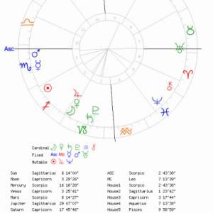 木星IN山羊座の時期の占い ⑭中級~上級