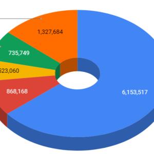 2021年1月 資産運用成績(確定拠出年金&つみたてNISA&ロボアド&日本株)