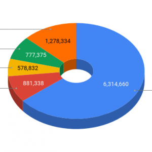 2021年2月 資産運用成績(確定拠出年金&つみたてNISA&ロボアド&日本株)