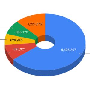 2021年3月 資産運用成績(確定拠出年金&つみたてNISA&ロボアド&日本株)