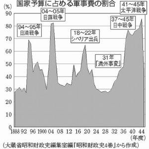【悲報】大日本帝国、国家予算を半端ない使い方してた