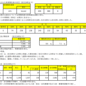 ワクチン効果 大阪で同じ局面を比較してみると  No3745