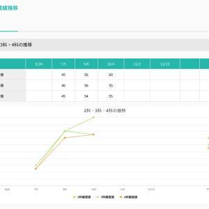 次男、中学受験の道④〜模試の結果2・志望校追加〜