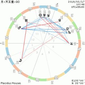 月×天王星×90/自分が自分を承認してあげよう