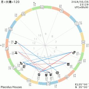 月×太陽×120/水星逆行・過去からのプレゼント