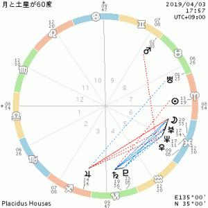 月と太陽と土星/本当の自分の居場所/自由の定義