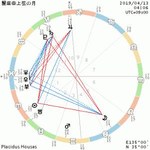 蟹座@上弦の月/木星逆行期→ワタシにしか出来ない事をやる