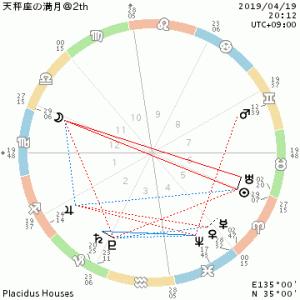今年2回目の天秤座満月/向き合う2つの事柄・3つの調和