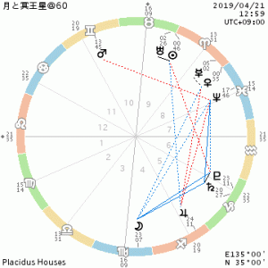 太陽と天王星が牡牛座/月と冥王星→変革期は心で感じた時