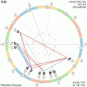 冥王星・土星逆行/ラファエル前派の軌跡展@三菱