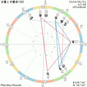 水星と木星@180/気持ちを緩める人もいれば、引き締めるべき人もいます