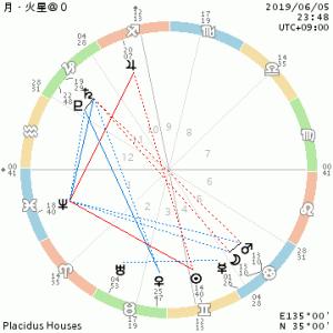 月×火星@0蟹座/ターコイズブルーの髪色