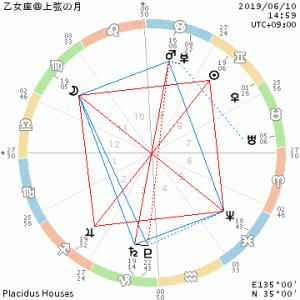 乙女座上弦の月/向き合う月&海王星、予知夢・悪夢・メッセージ