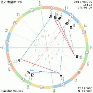 月と木星@120/自己評価のバランス