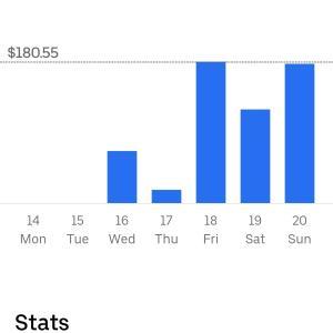 【副業ウーバーの収益発表〓️】176日ぶりに復帰した週のウーバー収益を発表します