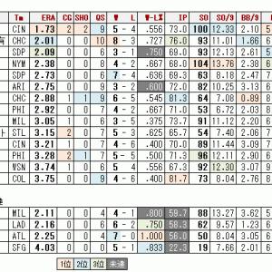 サイ・ヤング賞は誰の手に ~シーズン終了編~
