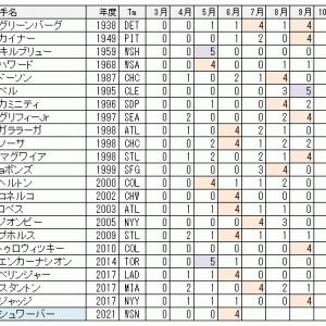 シュワーバーが今月4回目の複数本塁打