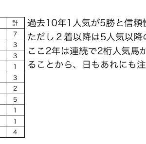 菊花賞過去10年 馬券に絡んだ馬を調べてみました