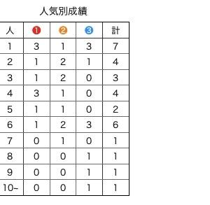 ジャパンカップ 過去10年の実績から