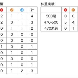 朝日杯FS(G1) 過去5年分析