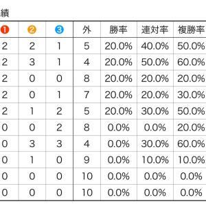 京成杯 過去分析