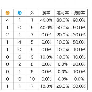 日経新春杯 過去分析
