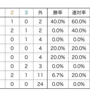 京成杯過去実績
