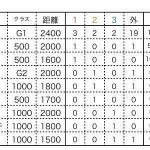 ローズS過去実績(阪神開催限定)