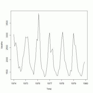 時系列データの自己相関を計算してみる。時系列データへの変換。統計ソフトRでやってみる
