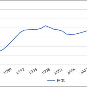 外国人労働者の増加と技能実習生の割合。2012~2019年