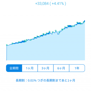 WealthNavi運用状況 & 投資信託関連(2019.9.16)