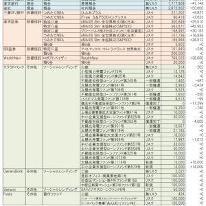 資産状況(2019.10) WealthNaviを全出金