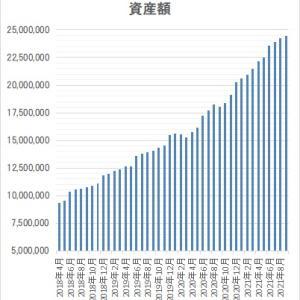 資産状況(2021.9) 今月は手短に