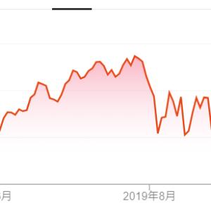 S&P500は過去最高値に接近。レイダリオは世界経済の「大停滞」を予測。そして私は・・・