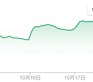 JNJ・ボーイングは6%以上の値下がり。自分や周りの予想が「外れた」場合の事も考えよう。
